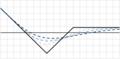 Put backspread increasing volatility.png