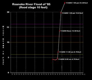 1985 Election Day floods - Image: Roanoke River Flood of 1985