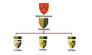 7 South African Infantry Division - SADF 7th Division original structure circa 1974
