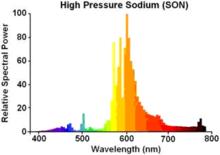 à vapeur sodium Lampe de Wikiwand QBrCeWodx