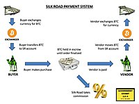 Silk road incident cryptocurrency