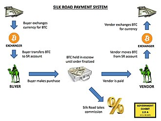 Silk Road (marketplace) - A flowchart depicting Silk Road's payment system. Exhibit 113 A, entered into evidence at Ulbricht's trial.