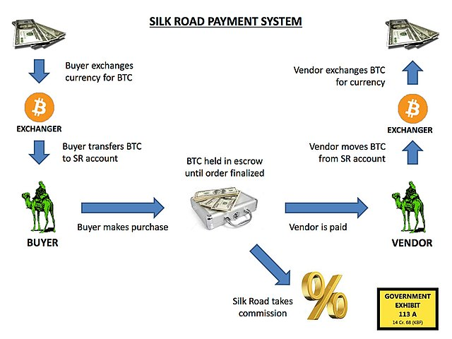 C Programming Flow Chart: Silk road payment.jpg - Wikimedia Commons,Chart