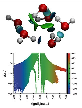 Non-covalent interactions index - NCI representation in 3D and 2D of a six water molecules cluster