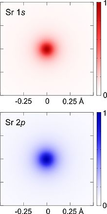 What does it mean to describe the relative energies of the s,p,d, and f atomic orbitals? ?