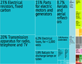 St. Kitts and Nevis Export Treemap.png