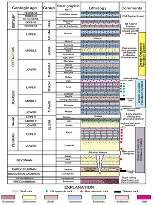 Persian Gulf Basin - Stratigraphic section, major tectonic events, and stratigraphic units that make up the Greater Paleozoic, Jurassic, and Cretaceous petroleum systems of the eastern Arabian Peninsula (USGS.gov)