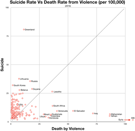 Suicide vs violent deaths 2016