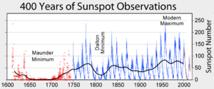 Solar minimum - 400 year history of sunspot numbers.