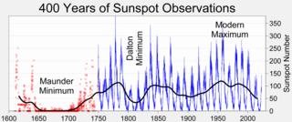Aquecimento global - Manchas solares