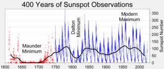 Solar maximum - 400 year history of sunspot numbers.