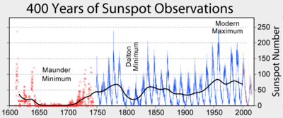 Line graph showing historical sunspot number count, Maunder and Dalton minima, and the Modern Maximum