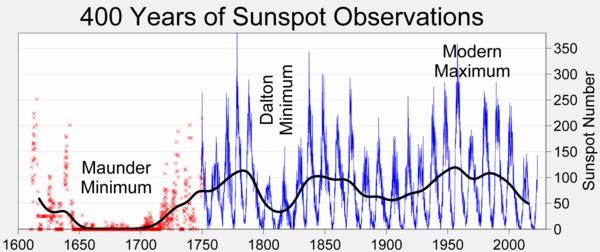 [Tempête solaire] - Page 9 600px-Sunspot_Numbers