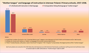 "Ethnic minorities in Poland - Language of instruction in interwar Polish schools and percent of population listing a particular language as ""mother tongue"", 1937/38. Click to enlarge."