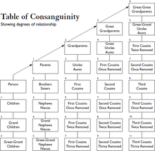 Table of Consanguinity showing degrees of relationship.png