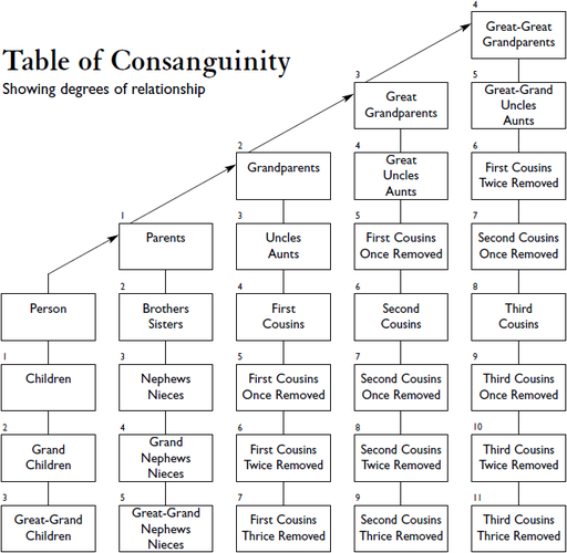 Table of Consanguinity showing degrees of relationship