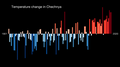Temperature Bar Chart Asia-Russia-Chechnya-1901-2020--2021-07-13.png