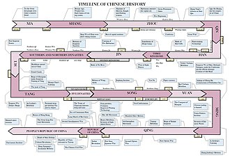 History of China - Timeline of Chinese history