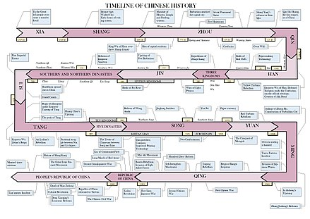 Timeline of Chinese history Timeline of Chinese History.jpg