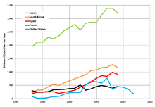 Natural Gas Import Trends Usa