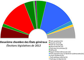 Image illustrative de l'article Élections législatives néerlandaises de 2012