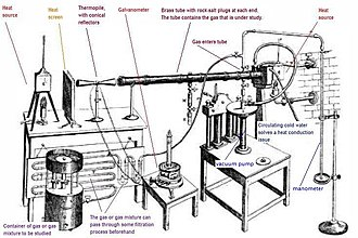 John Tyndall - Tyndall's setup for measuring the radiant heat absorption of gases. (Click on image for a description).
