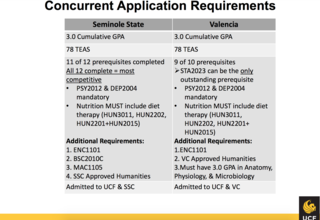 Ucf Gpa Requirements >> File Ucf Nursing Application Requirements Png Wikimedia Commons