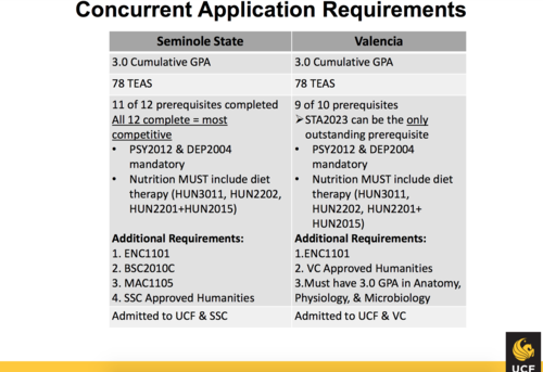 Ucf Gpa Requirements >> University Of Central Florida College Of Nursing Wikipedia