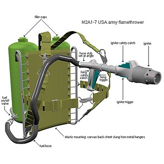 Flamethrower - The M2A1-7 United States Army flamethrower with its parts labelled