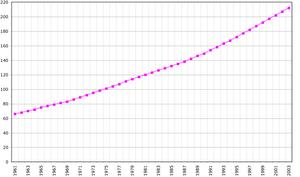 Evolución de la población de Vanuatu entre 1961 y 2003. Datos de la FAO, 2005. En miles de habitantes