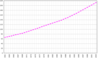 Demographics of Vanuatu - Vanuatu's population (1961-2003).