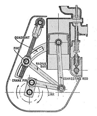 Linkage (mechanical) - Variable stroke engine (Autocar Handbook, Ninth edition)