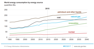 World energy consumption outlook.png