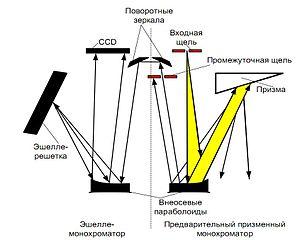 Файл:Двойной монохроматор.jpg - Википедия