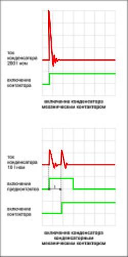 осцилограмма