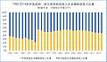 1985-2014年中央政府、地方政府财政收入占全国财政收入比重繁体版.jpeg