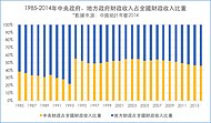 1985-2014年中央政府、地方政府財政收入占全國財政收入比重繁體版.jpeg
