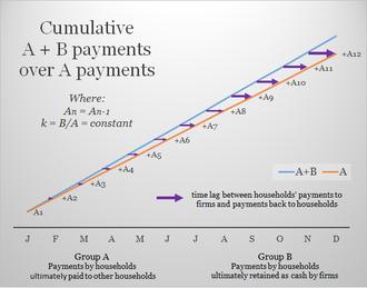 Social credit - Image: A+B Theorem (constant A n)
