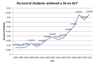 ACT (test) - Percent of test takers achieving a 36 on the ACT from 1997 to 2011.