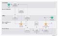 ASAM e.V. flow chart.png