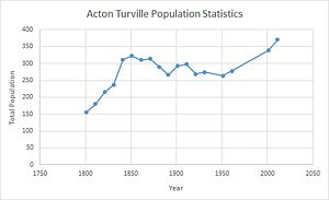 Acton Turville - Total Population of Acton Turville, Gloucestershire, as reported by the Census of Population from 1801-2011