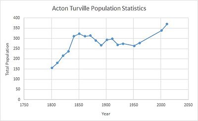 Total Population of Acton Turville, Gloucestershire, as reported by the Census of Population from 1801-2011