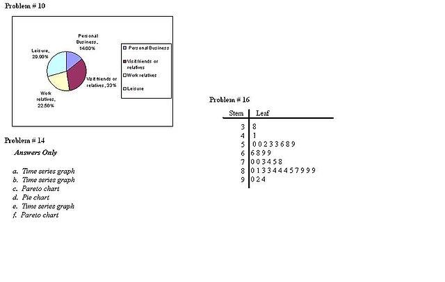 Pareto Chart: Adeyemo Azalia Assigment 3.jpg - Wikimedia Commons,Chart