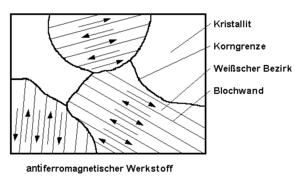 AntiferromagnetischerWerkstoff.png