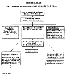 Project Camelot - Wikipedia