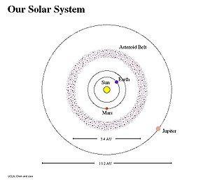Zeta Leporis - Image: Asteroidbelt 01