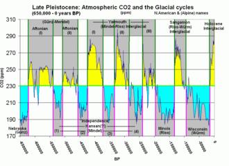 Datazione di sedimenti glaciali
