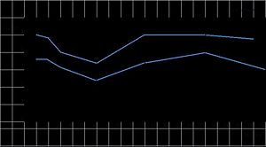 Two-line graph, blue on black