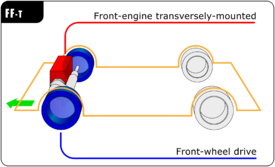 275px Automotive_diagrams_10_En car layout wikipedia