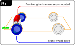 Front-engine, front-wheel-drive layout - FF transversely mounted engine layout
